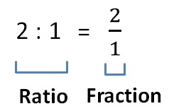 Introduction: Ratios & Proportions Quant Notes | EduRev