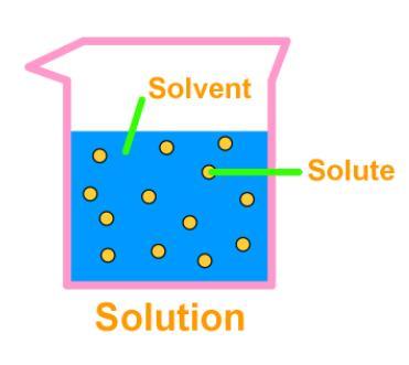 NCERT Summary: Gist of Chemistry - 3 Notes | EduRev