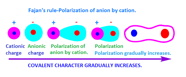 Fajan`s Rule and Polarisation JEE Notes   EduRev