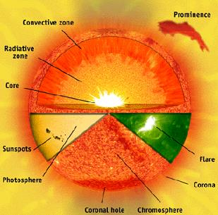 The Solar System UPSC Notes | EduRev