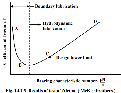 design parameters of journal bearing - machine design