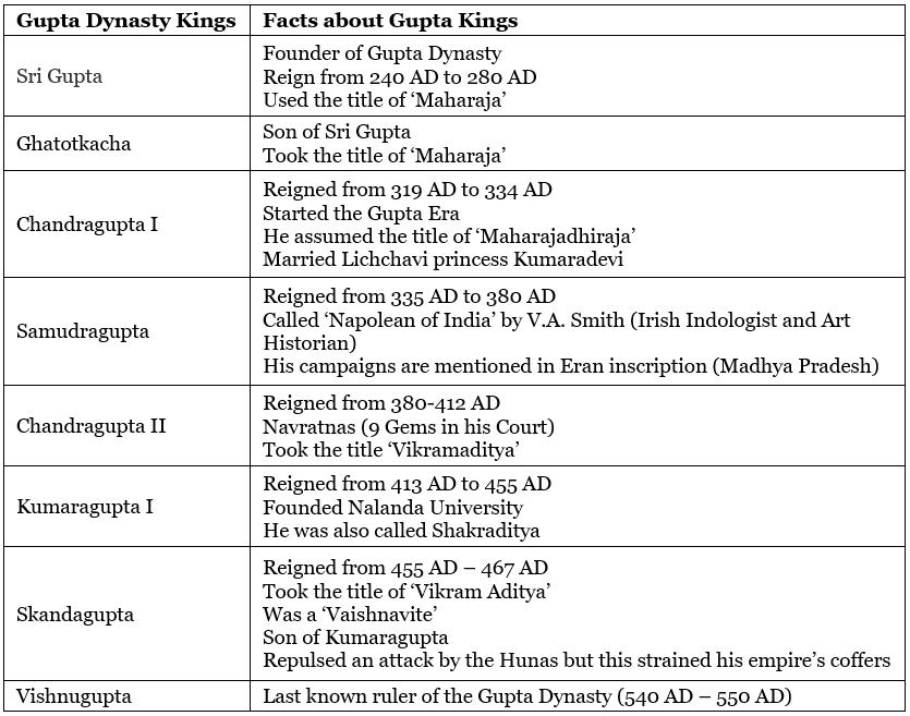 Pre-Gupta Period UPSC Notes | EduRev