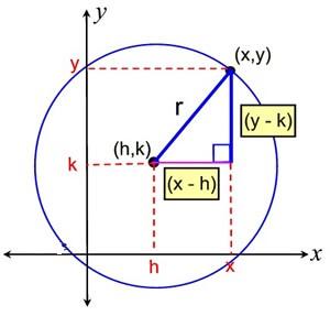 Circle, Ellipse and Parabola - Examples (with Solutions), Geometry, Quantitative Reasoning Quant Notes   EduRev