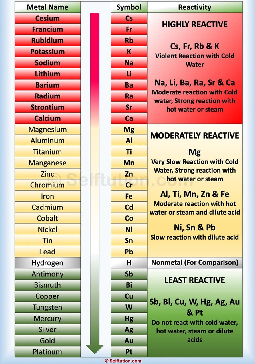 The Reactivity Series and Properties of Ionic Compounds Class 10 Notes | EduRev