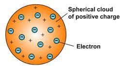 Different Models of Atom Class 11 Notes | EduRev