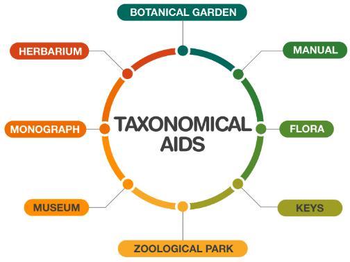 Taxonomical Aids NEET Notes | EduRev