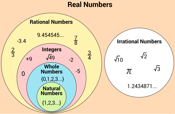 Important definitions and formulas - Real Numbers Class 10 Notes   EduRev