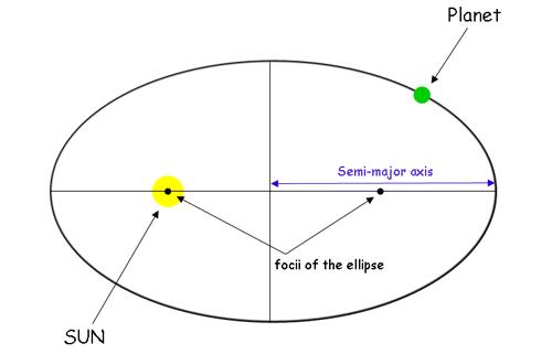 Kepler`s Laws of Planetary Motion Class 9 Notes | EduRev