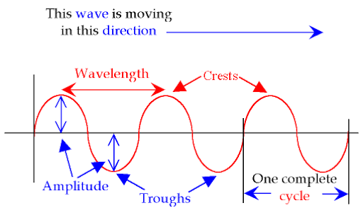 Wave Nature of Electromagnetic Radiation, Absorption Class 11 Notes | EduRev