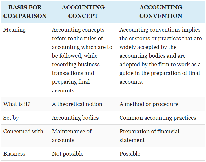 Basic Accounting Concepts and Conventions - Accountancy and Financial Management B Com Notes | EduRev