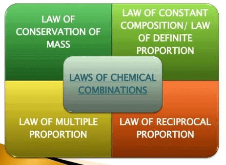 Laws of Chemical Combinations Class 11 Notes | EduRev