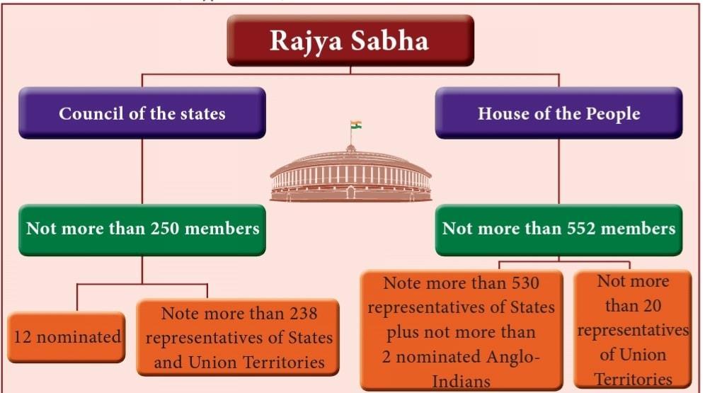 NCERT Summary: Legislature- 1 UPSC Notes   EduRev