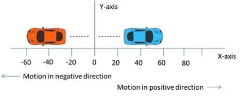 Introduction to Motion Class 11 Notes | EduRev