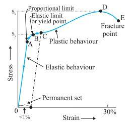Elasticity, Stress and Strain and Stress-Strain Curve , Class 11, Physics | EduRev Notes