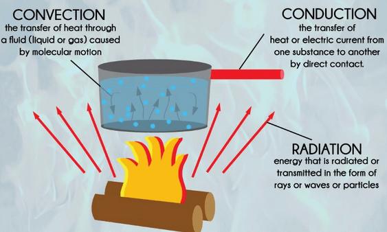 Chapter Notes - Heat Class 7 Notes | EduRev