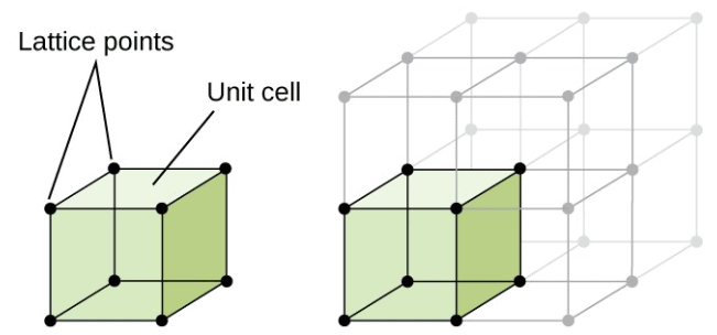 Doc: Crystal Lattice and Unit cells Class 12 Notes | EduRev