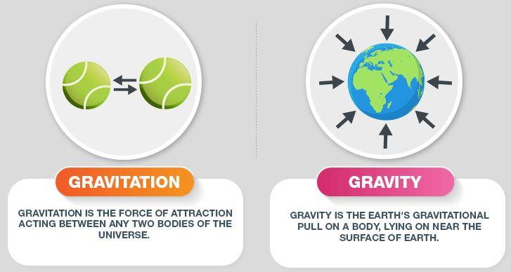 Gravitation and Related Terms Class 11 Notes   EduRev