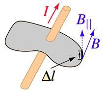 Magnetic Field and Biot Savart Law Class 12 Notes   EduRev