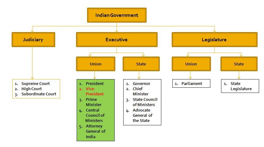 NCERT Summary: Executive - 1 UPSC Notes | EduRev