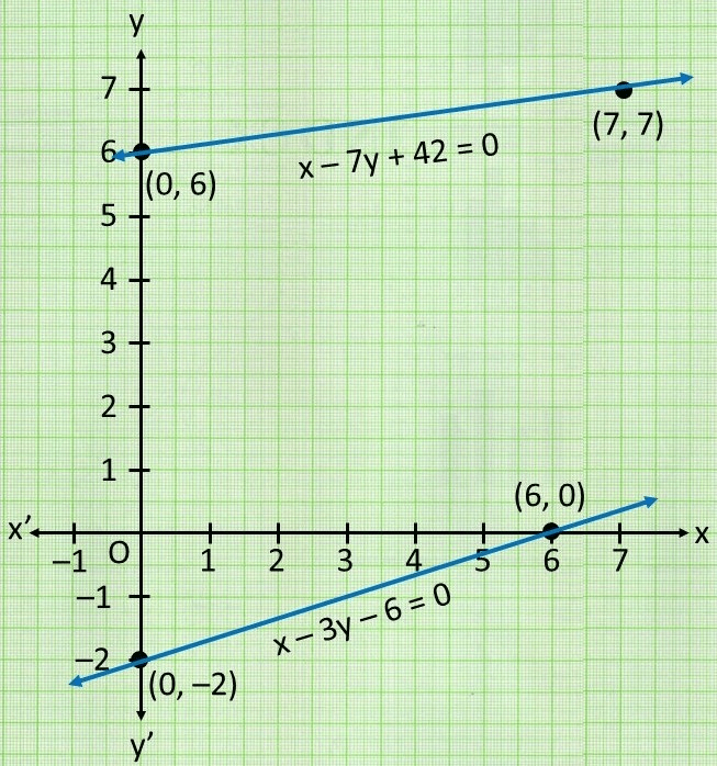 Ex 3.1 NCERT Solutions- Pair of Linear Equations in Two Variables Class 10 Notes   EduRev