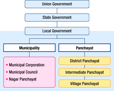 Key Concepts Chapter 2 - Federalism, Class 10, SST | EduRev Notes