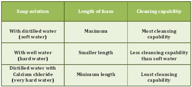 Theory & Procedure, Cleaning Capacity of Soap with Hard and Soft Water Class 10 Notes | EduRev