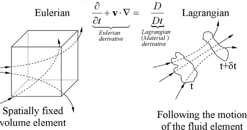 Kinematics of Fluid Civil Engineering (CE) Notes | EduRev