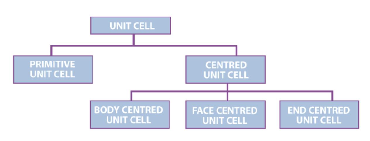 Doc: Crystal Lattice and Unit cells Class 12 Notes   EduRev
