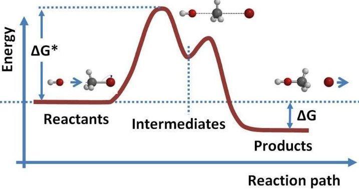 Rate of a Reaction Class 12 Notes | EduRev
