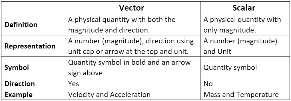 Types of Vectors and Scalars - Motion in a Plane, Class 11, Physics   EduRev Notes