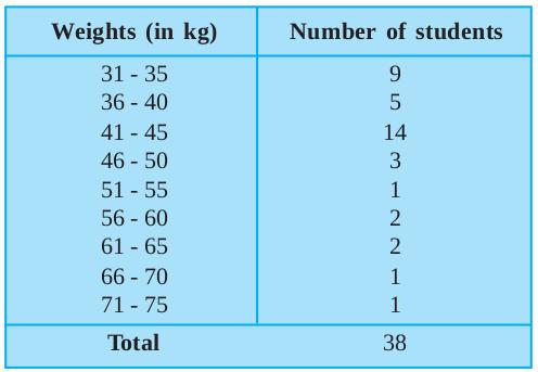Ex 14.1 NCERT Solutions- Statistics Class 9 Notes | EduRev
