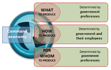 Types of Economies - Economics, UPSC, IAS UPSC Notes | EduRev