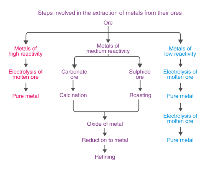 Overview (Part 4): Metals And Non-metals Notes   EduRev