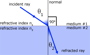 Refraction of Light and Total Internal Refraction Class 10 Notes | EduRev