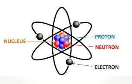 Electrostatics, Chapter Notes, Class 12, Physics, (IIT-JEE