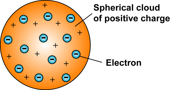 Chapter Notes - Structure of the Atom Class 9 Notes   EduRev