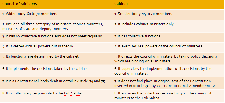 Laxmikanth Summary: Central Council of Ministers UPSC Notes | EduRev