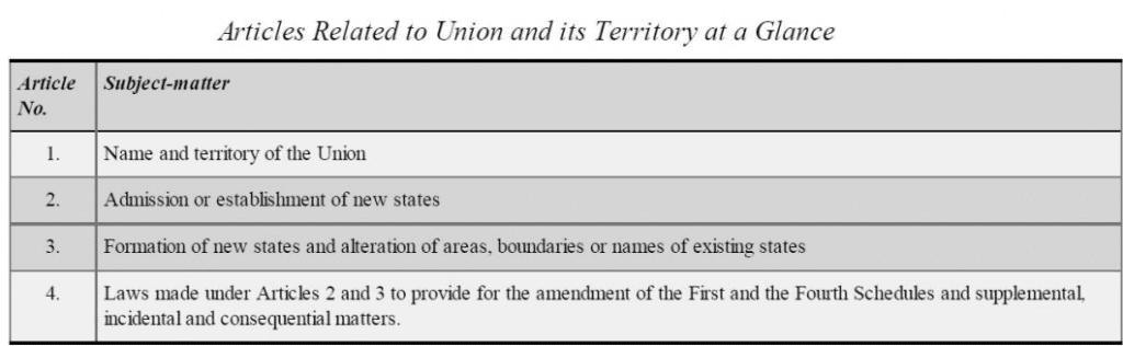 Laxmikanth Summary: Union & its Territory UPSC Notes   EduRev