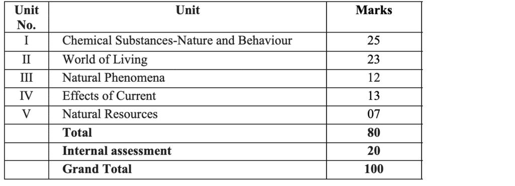 Syllabus for Science, Class 10 CBSE Class 10 Notes | EduRev