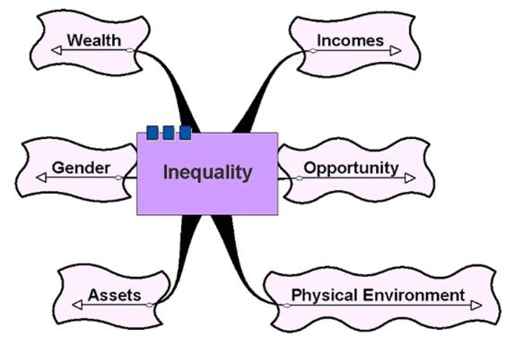 Short and Long Question Answers - Understanding Diversity Class 6 Notes | EduRev