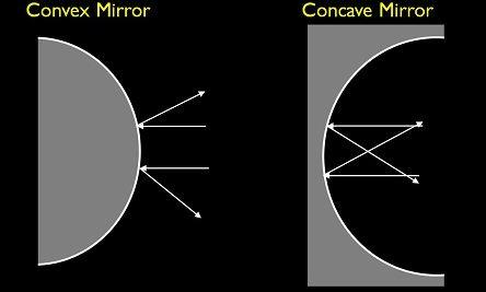 Types of Mirrors, Mirror Formula and Magnification Class 12 Notes | EduRev