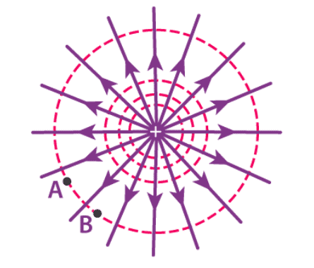 Equipotential Surfaces Class 12 Notes | EduRev