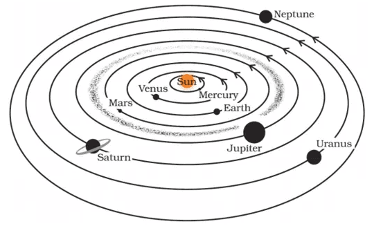 NCERT Solutions - Stars and the Solar System Class 8 Notes | EduRev