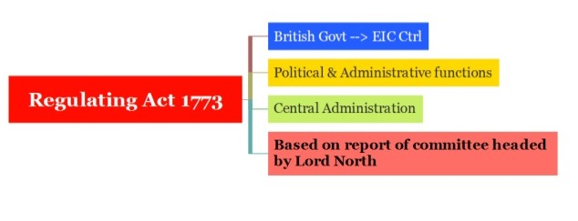 Changes In Administrative Structure - Special Material On Modern India UPSC Notes | EduRev