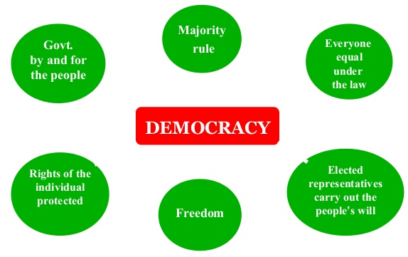Key Concepts Chapter 2 - What is Democracy? Why Democracy