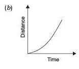 Short Answers - Motion, Science, Class 9 Class 9 Notes | EduRev