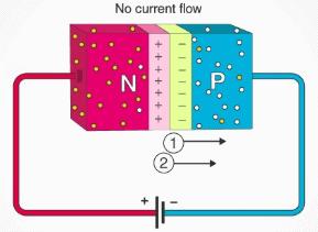 Chapter 1 (Part 1) P - N Junction Diode - Notes, Basic Electronics, Electrical Engineering Electrical Engineering (EE) Notes | EduRev