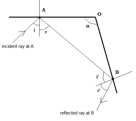 Properties of Light and Laws of Reflection - Light Reflection and Refraction, Class 10, Science | EduRev Notes
