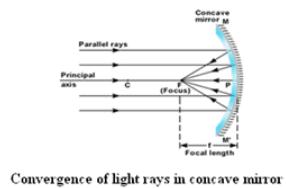 Theory & Procedure, Concave Mirror (Focal Length by u-v Method) NEET Notes | EduRev