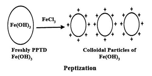 Preparation of Colloids Class 12 Notes   EduRev